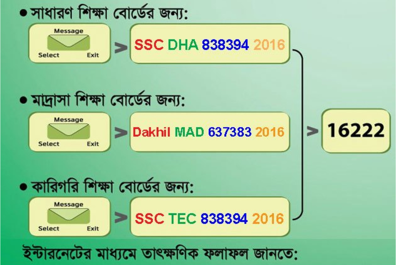 SSC Result 2016 SMS Method